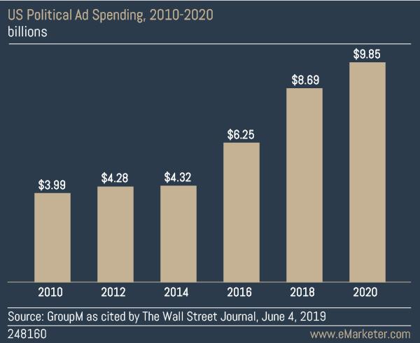 Political Ad Spending Graph